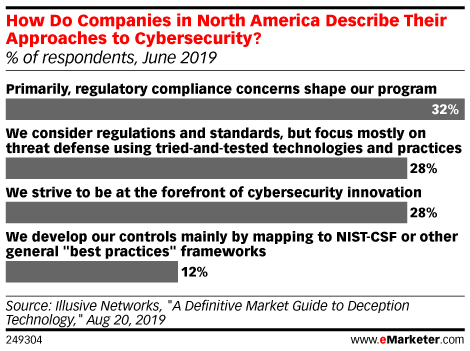 How Do Companies in North America Describe Their Approaches to Cybersecurity? (% of respondents, June 2019)
