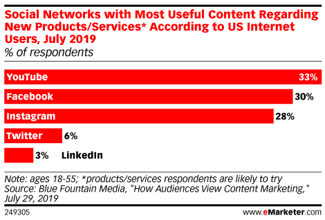 Social Networks with Most Useful Content Regarding New Products/Services* According to US Internet Users, July 2019 (% of respondents)