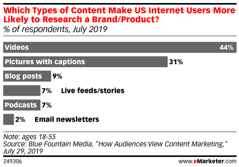 Which Types of Content Make US Internet Users More Likely to Research a Brand/Product? (% of respondents, July 2019)