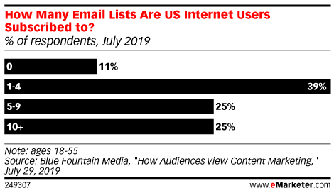 How Many Email Lists Are US Internet Users Subscribed to? (% of respondents, July 2019)