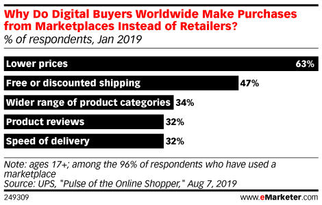 Why Do Digital Buyers Worldwide Make Purchases from Marketplaces Instead of Retailers? (% of respondents, Jan 2019)