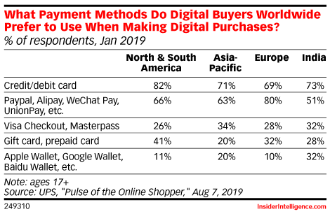 What Payment Methods Do Digital Buyers Worldwide Prefer to Use When Making Digital Purchases? (% of respondents, Jan 2019)