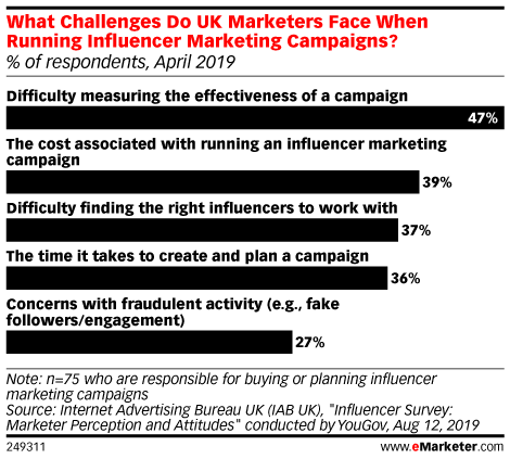 What Challenges Do UK Marketers Face When Running Influencer Marketing Campaigns? (% of respondents, April 2019)