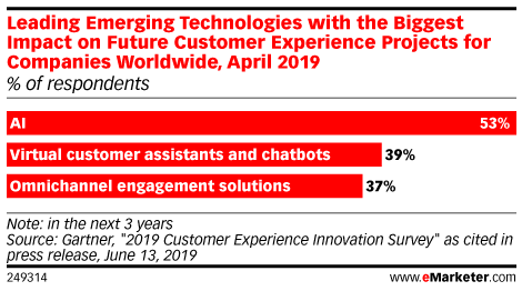 Leading Emerging Technologies with the Biggest Impact on Future Customer Experience Projects for Companies Worldwide, April 2019 (% of respondents)