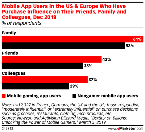 Mobile App Users in the US & Europe Who Have Purchase Influence on Their Friends, Family and Colleagues, Dec 2018 (% of respondents)