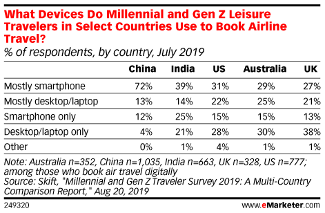 What Devices Do Millennial and Gen Z Leisure Travelers in Select Countries Use to Book Airline Travel? (% of respondents, by country, July 2019)