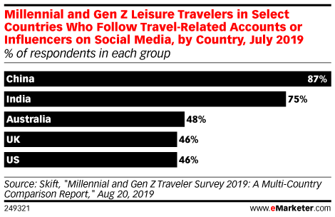 Millennial and Gen Z Leisure Travelers in Select Countries Who Follow Travel-Related Accounts or Influencers on Social Media, by Country, July 2019 (% of respondents in each group)