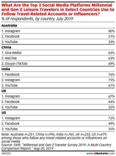 What Are the Top 3 Social Media Platforms Millennial and Gen Z Leisure Travelers in Select Countries Use to Follow Travel-Related Accounts or Influencers? (% of respondents, by country, July 2019)