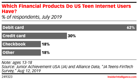 Which Financial Products Do US Teen Internet Users Have? (% of respondents, July 2019)