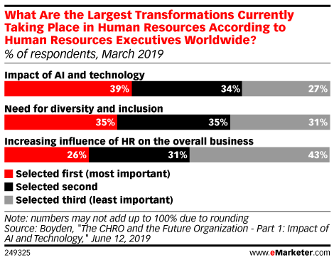 What Are the Largest Transformations Currently Taking Place in Human Resources According to Human Resources Executives Worldwide? (% of respondents, March 2019)
