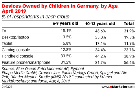 Devices Owned by Children in Germany, by Age, April 2019 (% of respondents in each group)