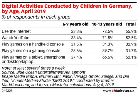 Digital Activities Conducted by Children in Germany, by Age, April 2019 (% of respondents in each group)