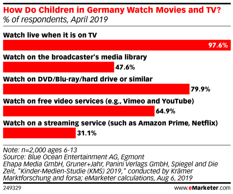 How Do Children in Germany Watch Movies and TV? (% of respondents, April 2019)