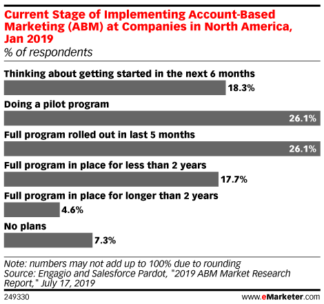 Current Stage of Implementing Account-Based Marketing (ABM) at Companies in North America, Jan 2019 (% of respondents)