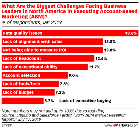 What Are the Biggest Challenges Facing Business Leaders in North America in Executing Account-Based Marketing (ABM)? (% of respondents, Jan 2019)