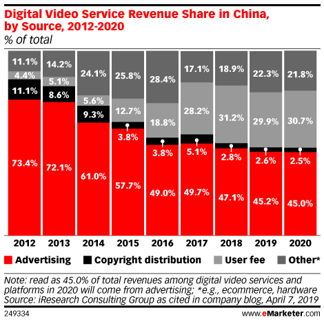 Digital Video Service Revenue Share in China, by Source, 2012-2020 (% of total)