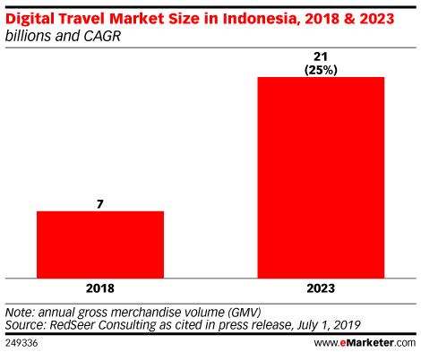 Digital Travel Market Size in Indonesia, 2018 & 2023 (billions and CAGR)
