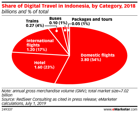 Share of Digital Travel in Indonesia, by Category, 2018 (billions and % of total)