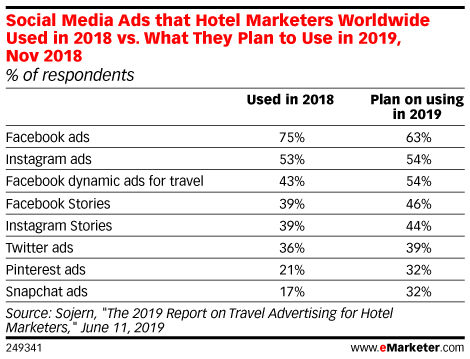 Social Media Ads that Hotel Marketers Worldwide Used in 2018 vs. What They Plan to Use in 2019, Nov 2018 (% of respondents )