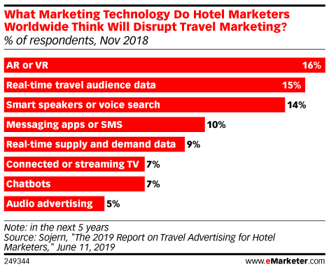 What Marketing Technology Do Hotel Marketers Worldwide Think Will Disrupt Travel Marketing? (% of respondents, Nov 2018)