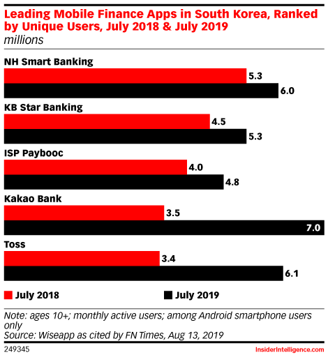 Leading Mobile Finance Apps in South Korea, Ranked by Unique Users, July 2018 & July 2019 (millions)