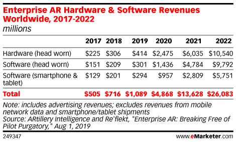 Enterprise AR Hardware & Software Revenues Worldwide, 2017-2022 (millions)
