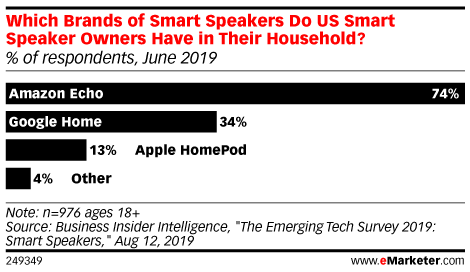 Which Brands of Smart Speakers Do US Smart Speaker Owners Have in Their Household? (% of respondents, June 2019)