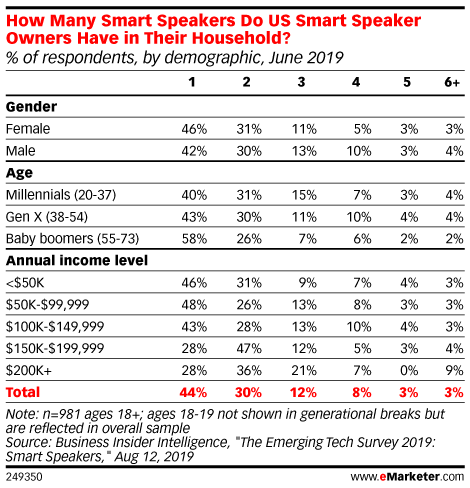 How Many Smart Speakers Do US Smart Speaker Owners Have in Their Household? (% of respondents, by demographic, June 2019)