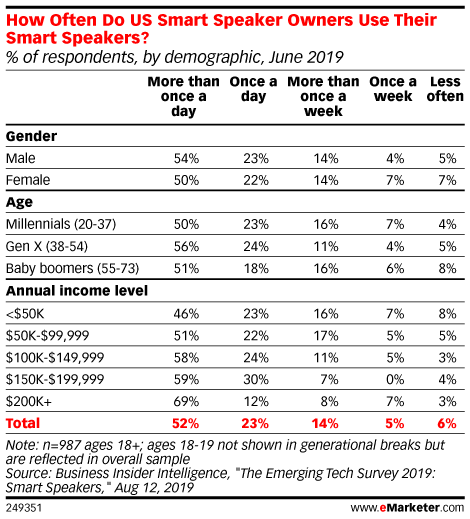 How Often Do US Smart Speaker Owners Use Their Smart Speakers? (% of respondents, by demographic, June 2019)