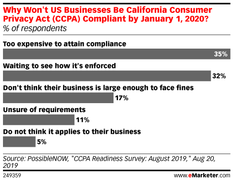 Why Won't US Businesses Be California Consumer Privacy Act (CCPA) Compliant by January 1, 2020? (% of respondents)