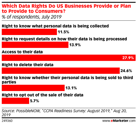 Which Data Rights Do US Businesses Provide or Plan to Provide to Consumers? (% of respondents, July 2019)
