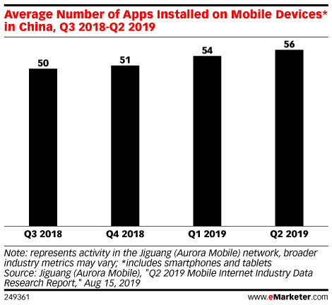 Mobile Apps - Reports, Statistics & Marketing Trends | eMarketer