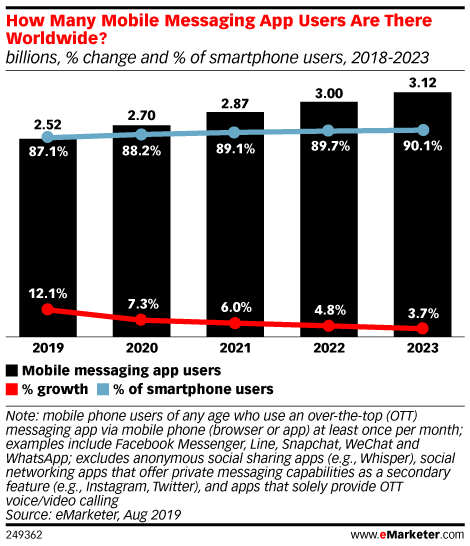 How Many Mobile Messaging App Users Are There Worldwide? (billions, % change and % of smartphone users, 2018-2023)