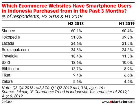 Which Ecommerce Websites Have Smartphone Users in Indonesia Purchased from in the Past 3 Months? (% of respondents, H2 2018 & H1 2019)