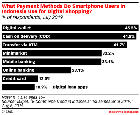 What Payment Methods Do Smartphone Users in Indonesia Use for Digital Shopping? (% of respondents, July 2019)