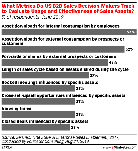 What Metrics Do US B2B Sales Decision-Makers Track to Evaluate Usage and Effectiveness of Sales Assets? (% of respondents, June 2019)