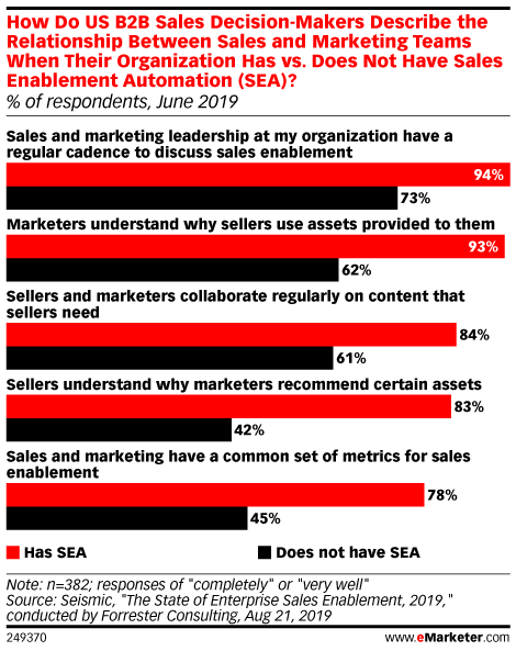 How Do US B2B Sales Decision-Makers Describe the Relationship Between Sales and Marketing Teams When Their Organization Has vs. Does Not Have Sales Enablement Automation (SEA)? (% of respondents, June 2019)