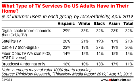 What Type of TV Services Do US Adults Have in Their Home? (% of internet users in each group, by race/ethnicity, April 2019)