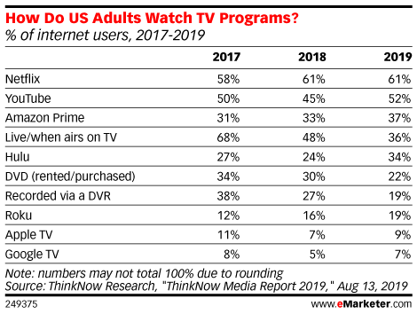 How Do US Adults Watch TV Programs? (% of internet users, 2017-2019)