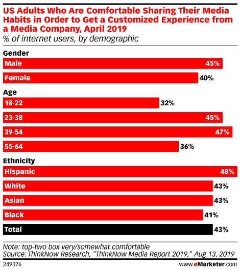 US Adults Who Are Comfortable Sharing Their Media Habits in Order to Get a Customized Experience from a Media Company, April 2019 (% of internet users, by demographic)