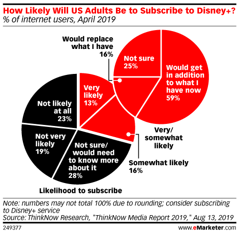 How Likely Will US Adults Be to Subscribe to Disney Plus? (% of internet users, April 2019)