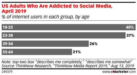 US Adults Who Are Addicted to Social Media, April 2019 (% of internet users in each group, by age)