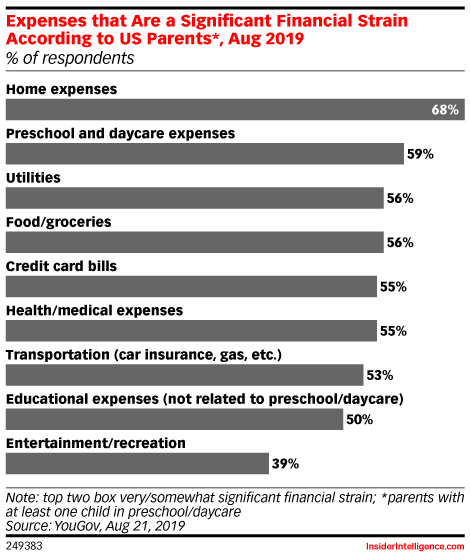 Expenses that Are a Significant Financial Strain According to US Parents*, Aug 2019 (% of respondents)