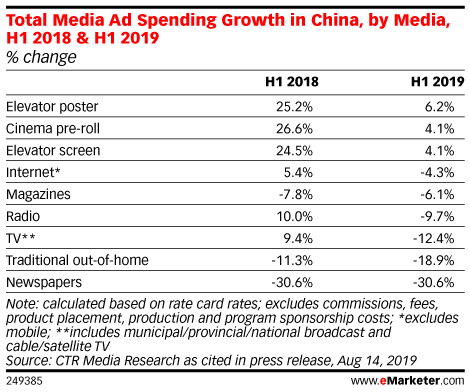 Total Media Ad Spending Growth in China, by Media, H1 2018 & H1 2019 (% change)