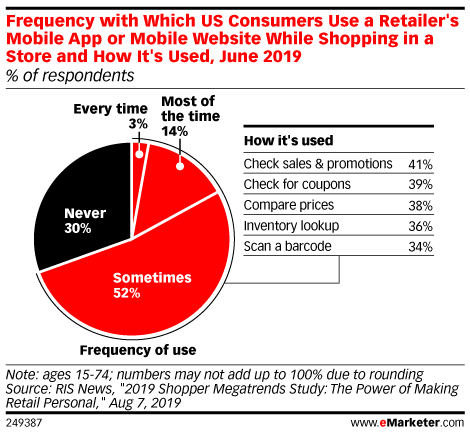 Frequency with Which US Consumers Use a Retailer's Mobile App or Mobile Website While Shopping in a Store and How It's Used, June 2019 (% of respondents)