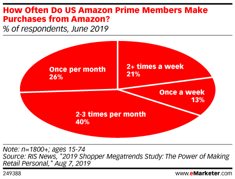How Often Do US Amazon Prime Members Make Purchases from Amazon? (% of respondents, June 2019)
