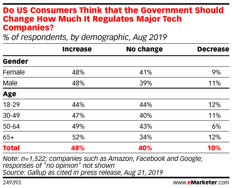 Do US Consumers Think that the Government Should Change How Much It Regulates Major Tech Companies? (% of respondents, by demographic, Aug 2019)