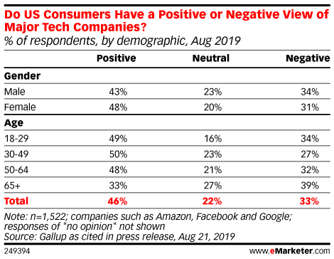 Do US Consumers Have a Positive or Negative View of Major Tech Companies? (% of respondents, by demographic, Aug 2019)