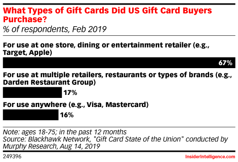 What Types of Gift Cards Did US Gift Card Buyers Purchase? (% of respondents, Feb 2019)