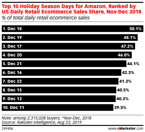 Top 10 Holiday Season Days for Amazon, Ranked by US Daily Retail Ecommerce Sales Share, Nov-Dec 2018 (% of total daily retail ecommerce sales)